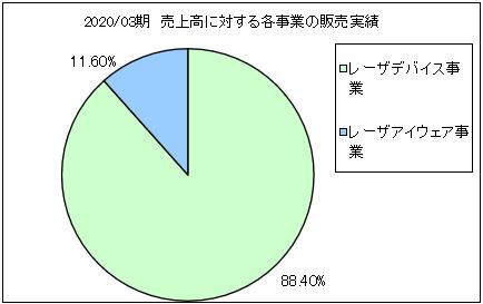 qd-laser-uriageuchiwake