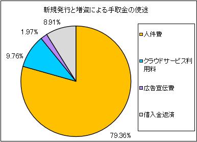 appier-group-ipo-shito