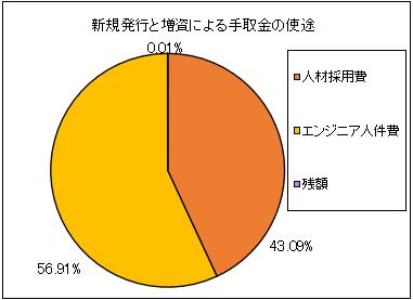 humancreation-hd-ipo-shito