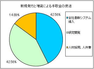 shikino-hitech-ipo-shito
