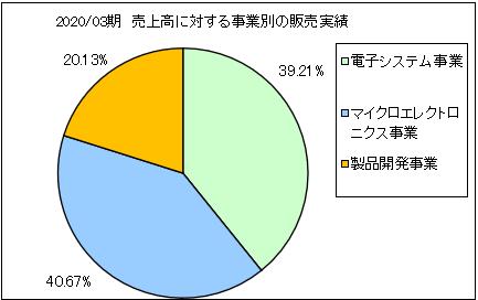shikino-hitech-uriageuchiwake