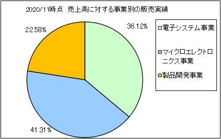 shikino-hitech-uriageuchiwake2