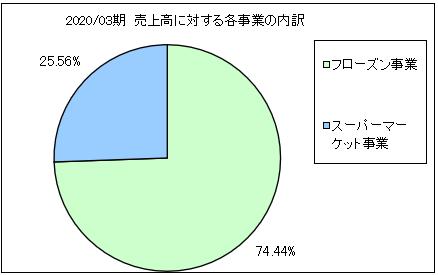 aisuko-uriageuchiwake