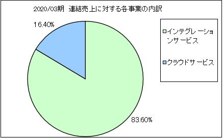 dimage-uriageuchiwake