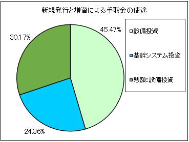 hyoujitou-ipo-shito