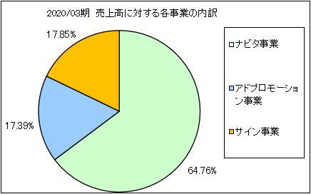 hyoujitou-uriageuchiwake