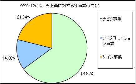hyoujitou-uriageuchiwake2
