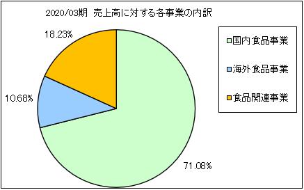 kibunshokuhin-uriageuchiwake