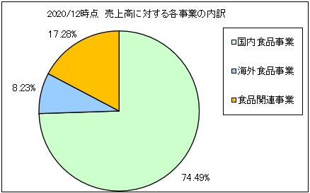 kibunshokuhin-uriageuchiwake2