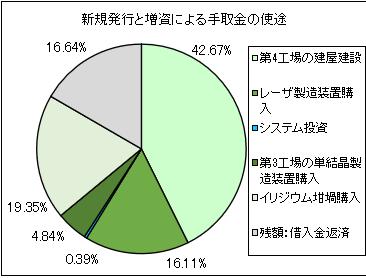 oxide-ipo-shito