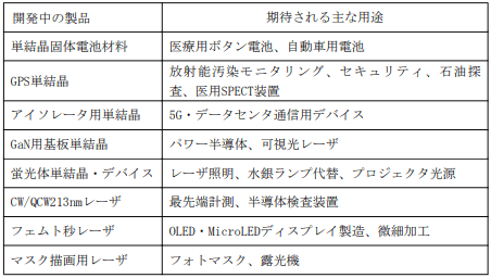 oxide-kaihatsuchuu