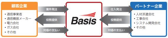 basis-jigyou