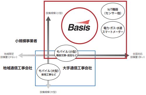basis-jigyou2