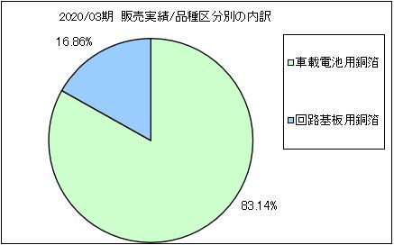 nippon-denkai-uriageuchiwake