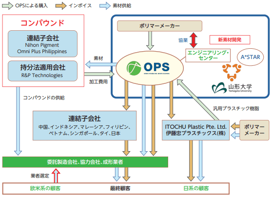 omniplussystem-jigyou