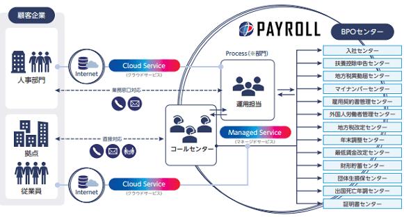 payroll-jigyou2