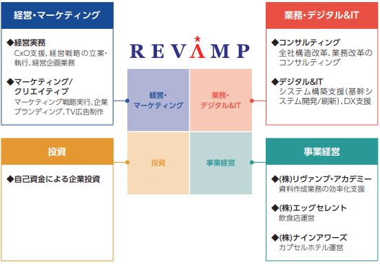 revamp-jigyou