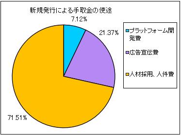 zenken-honsha-ipo-shito