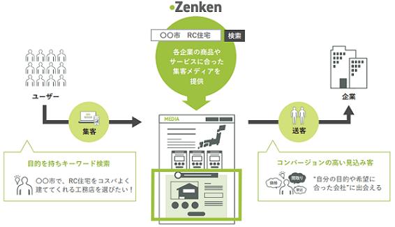 zenken-honsha-it