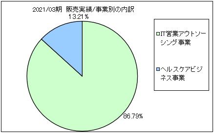 bcc-uriageuchiwake2