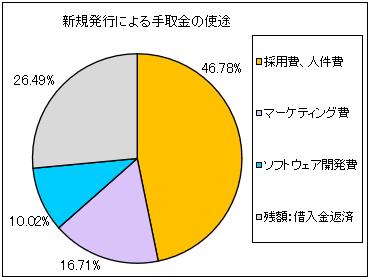 circulation-ipo-shito