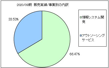 gc-kikaku-uriageuchiwake