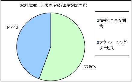 gc-kikaku-uriageuchiwake2
