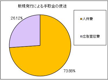 plusalpha-consulting-ipo-shito