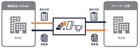 coreconcept-tech-ohgi