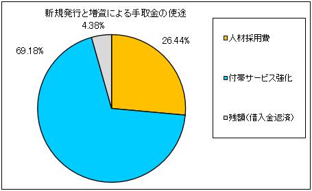 digitalift-ipo-shito