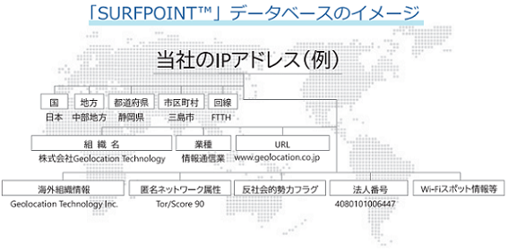 geolocation-tech-surfpoint