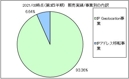 geolocation-tech-uriageuchiwake2
