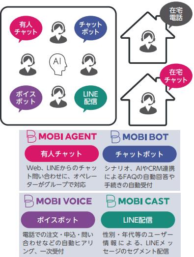 mobirusu-service