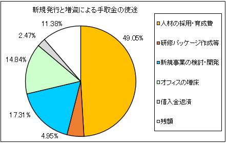 projectcompany-ipo-shito