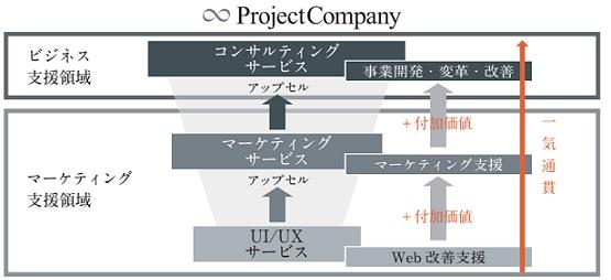 projectcompany-jigyou