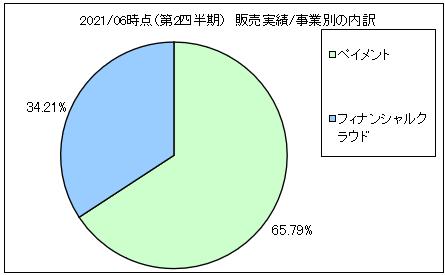 robotpayment-uriageuchiwake2
