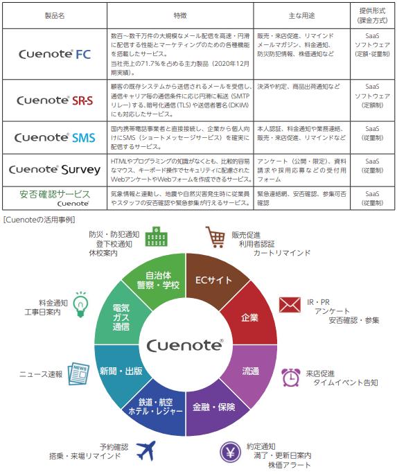 yumiru-link-service