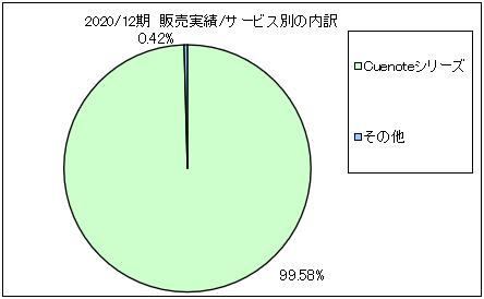 yumiru-link-uriageuchiwake