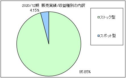 yumiru-link-uriageuchiwake1-2